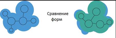 Хемометрический анализ
