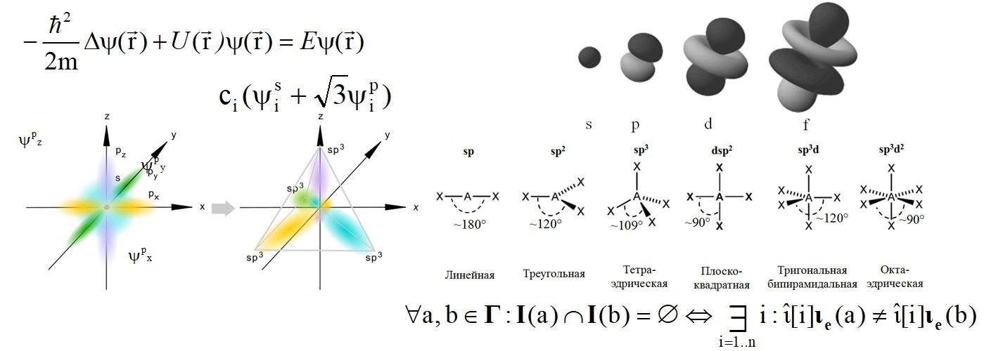 Математические основания хемоинформатики