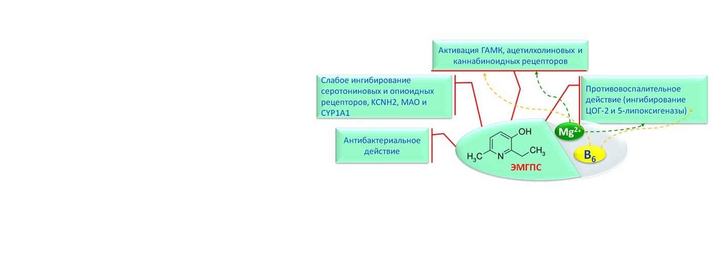 Хемореактомный синергизм